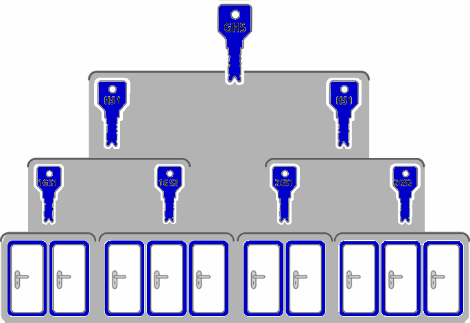 Hoe stel ik een sluitplan of sleutelplan samen?